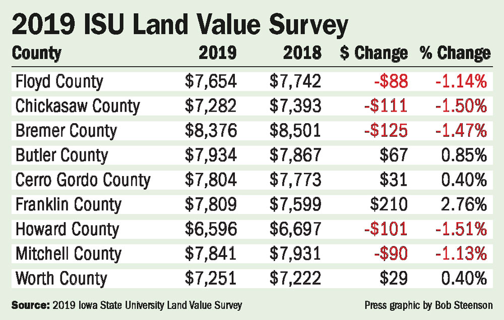 Floyd County farmland value declines slightly in latest ISU land survey